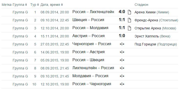 сборная россии по футболу расписание игр евро 2016