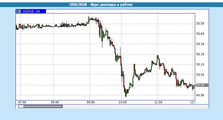рост курса рубля по отношению к доллару фото