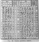 Грузинская письменность оказалась на 200 лет старше финикийской