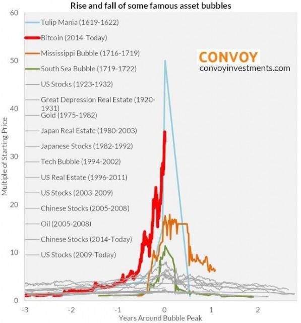сравнение самых известных финансовых пузырей